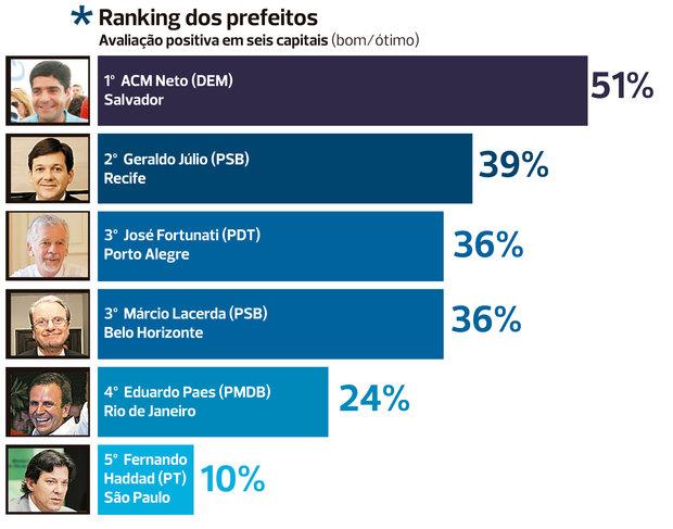 ranking_prefeitos
