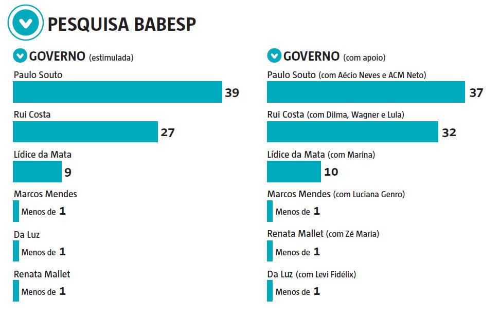 pesquisa-eleitoral-babesp-infografico-sucessao-estadual_1446071