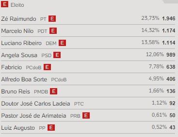os 10 deputadors estaduais mais votados em condeuba