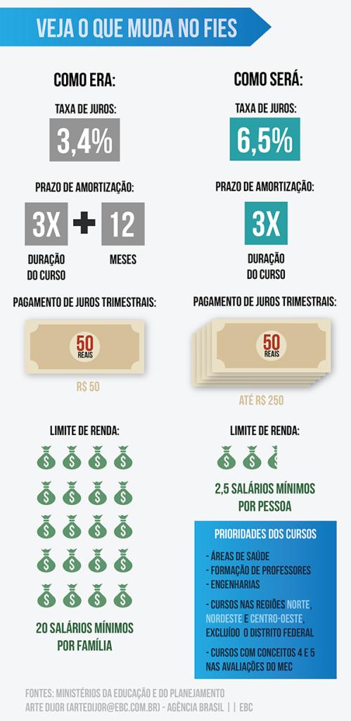 info_agencia_novo_fies