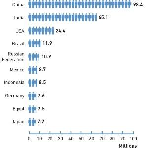 ranking-da-federacao-internacional-de-diabetes-mostra-os-10-paises-com-mais-diabeticos-com-idade-entre-20-e-79-anos