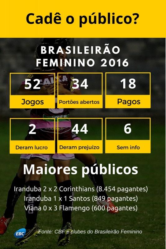 brasileirao_feminino_1