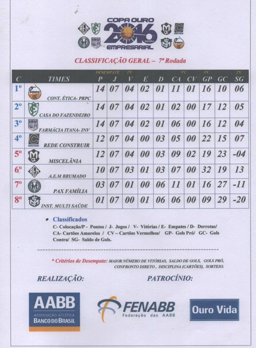 CLASSIFICAÇÃO-7